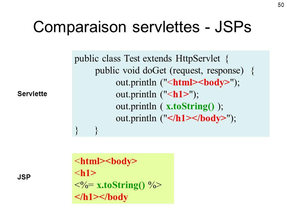 50 Comparaison servlettes - JSPs public class Test extends HttpServlet { public void doGet (request, response) { out.println ( ); out.println ( x.toString() ); out.println ( ); } </body Servlette JSP