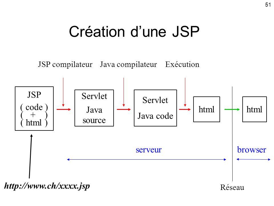 51 Création dune JSP JSP ( code ) ( + ) ( html ) html Servlet Java code serveur browser http://www.ch/xxxx.jsp html Servlet Java source JSP compilateurJava compilateurExécution Réseau