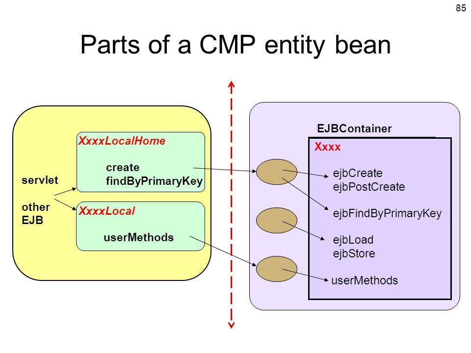 85 servlet other EJB Parts of a CMP entity bean XxxxLocal userMethods XxxxLocalHome create findByPrimaryKey EJBContainer XxxxEntityBean Xxxx ejbCreate ejbPostCreate ejbFindByPrimaryKey ejbLoad ejbStore userMethods
