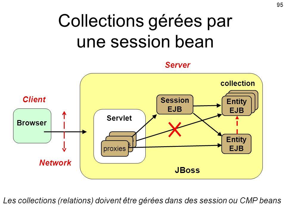 95 Collections gérées par une session bean collection JBoss Entity EJB Browser Entity EJB Session EJB Network Client Server Servlet proxies Entity EJB Entity EJB Les collections (relations) doivent être gérées dans des session ou CMP beans