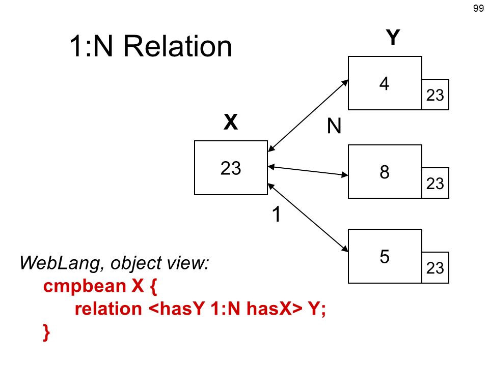 99 1:N Relation 23 4 8 5 WebLang, object view: cmpbean X { relation Y; } X Y N 1