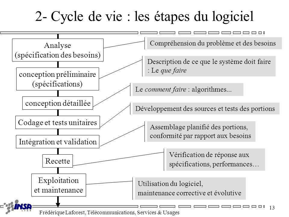 Frédérique Laforest, Télécommunications, Services & Usages 13 2- Cycle de vie : les étapes du logiciel Compréhension du problème et des besoins Descri