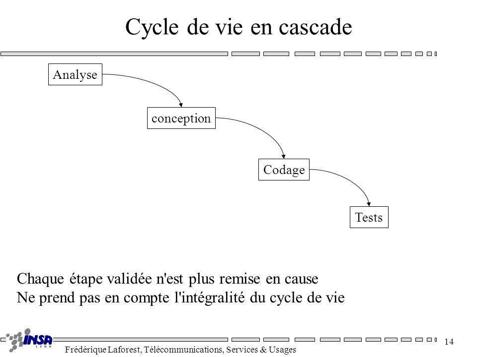 Frédérique Laforest, Télécommunications, Services & Usages 14 Cycle de vie en cascade Analyse conception Codage Tests Chaque étape validée n'est plus