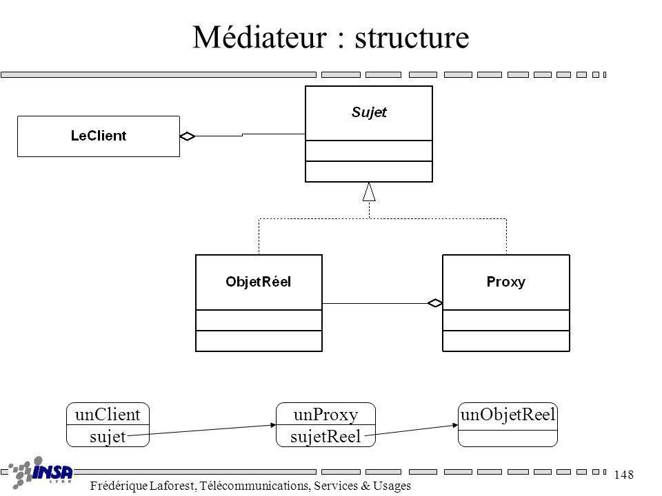 Frédérique Laforest, Télécommunications, Services & Usages 148 Médiateur : structure unClient sujet unProxy sujetReel unObjetReel