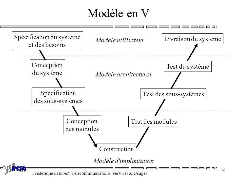 Frédérique Laforest, Télécommunications, Services & Usages 15 Modèle en V Spécification du système et des besoins Conception du système Spécification