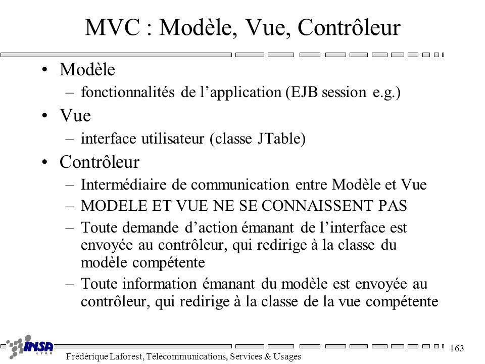 Frédérique Laforest, Télécommunications, Services & Usages 163 MVC : Modèle, Vue, Contrôleur Modèle –fonctionnalités de lapplication (EJB session e.g.
