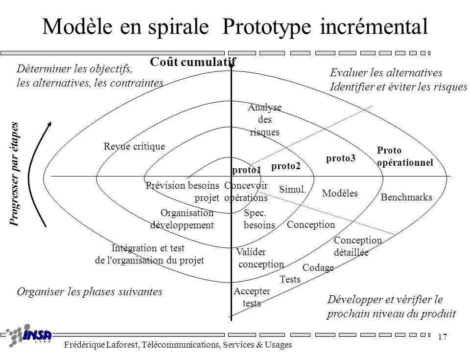 Frédérique Laforest, Télécommunications, Services & Usages 17 Modèle en spirale Prototype incrémental Coût cumulatif Evaluer les alternatives Identifi
