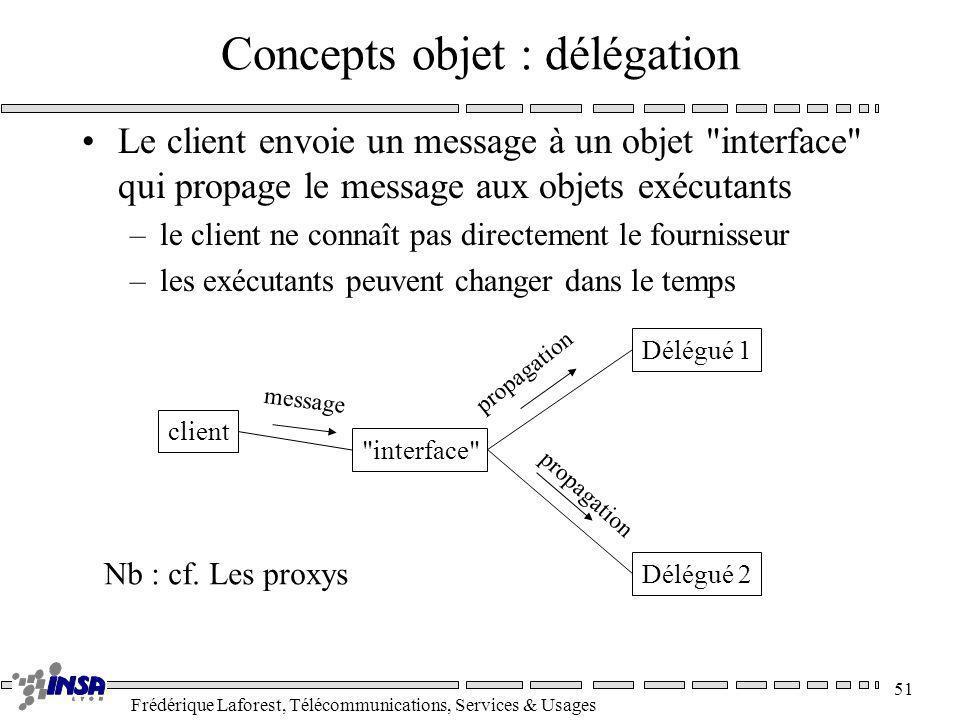 Frédérique Laforest, Télécommunications, Services & Usages 51 Concepts objet : délégation Le client envoie un message à un objet