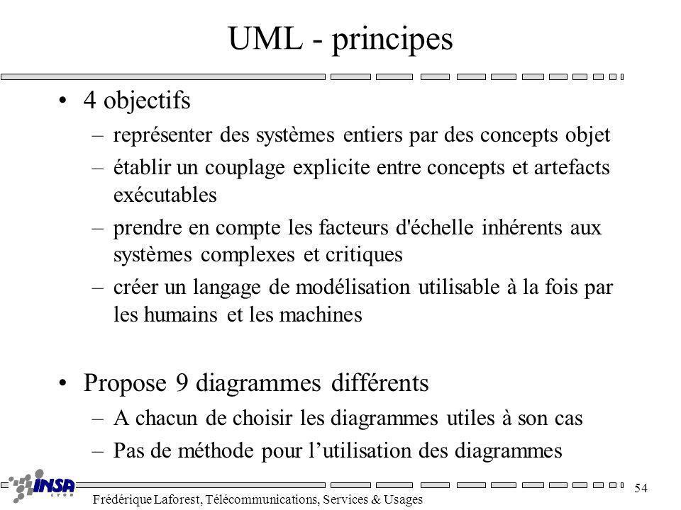 Frédérique Laforest, Télécommunications, Services & Usages 54 UML - principes 4 objectifs –représenter des systèmes entiers par des concepts objet –ét