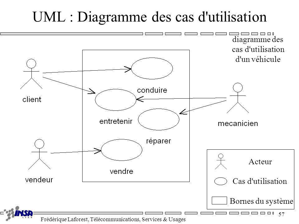 Frédérique Laforest, Télécommunications, Services & Usages 57 UML : Diagramme des cas d'utilisation diagramme des cas d'utilisation d'un véhicule Acte