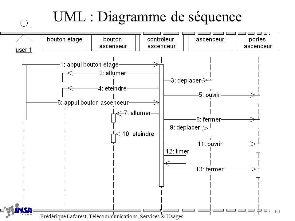 Frédérique Laforest, Télécommunications, Services & Usages 61 UML : Diagramme de séquence