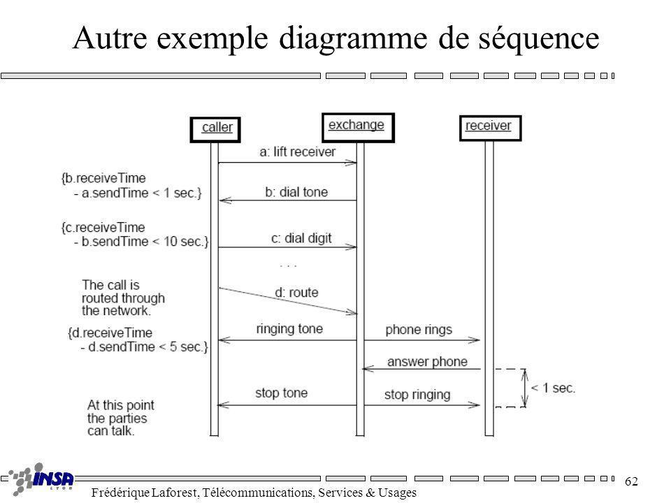 Frédérique Laforest, Télécommunications, Services & Usages 62 Autre exemple diagramme de séquence