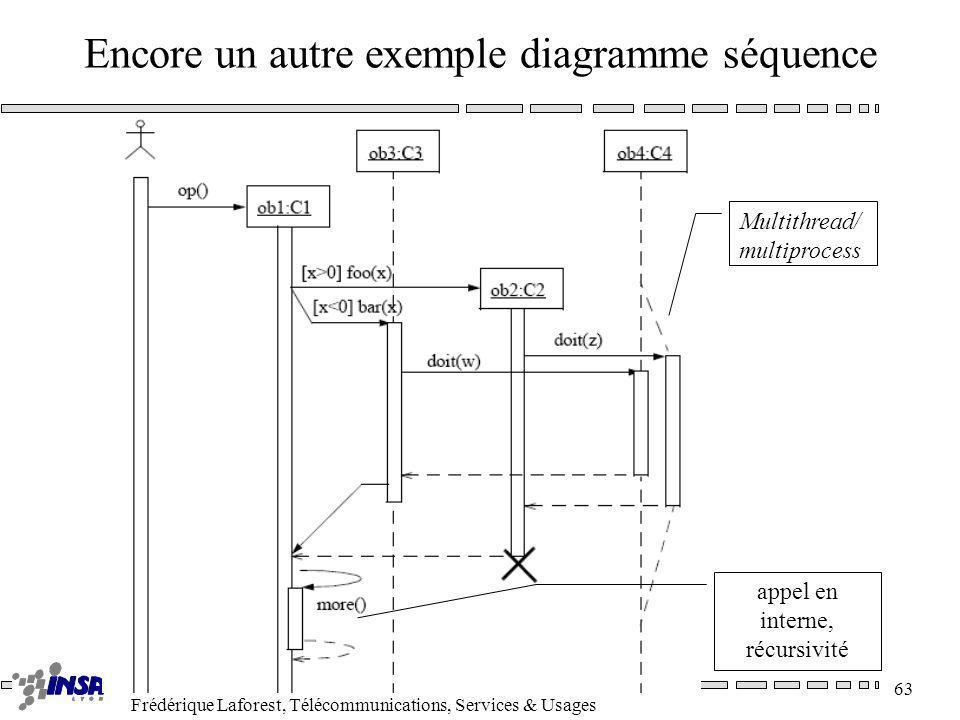 Frédérique Laforest, Télécommunications, Services & Usages 63 Encore un autre exemple diagramme séquence Multithread/ multiprocess appel en interne, r