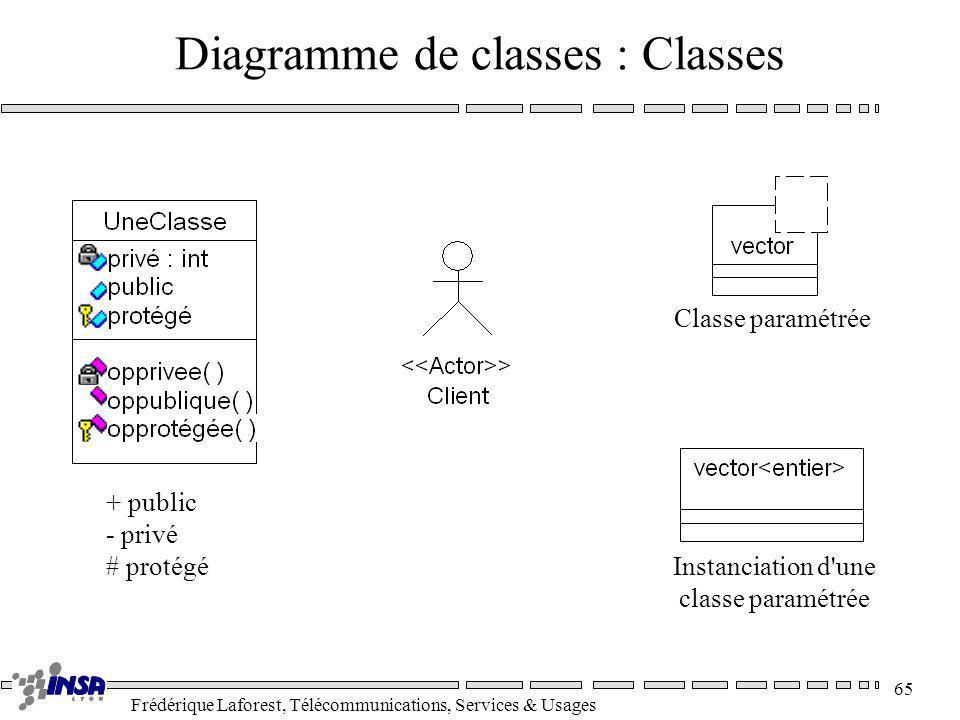Frédérique Laforest, Télécommunications, Services & Usages 65 Diagramme de classes : Classes + public - privé # protégé Classe paramétrée Instanciatio