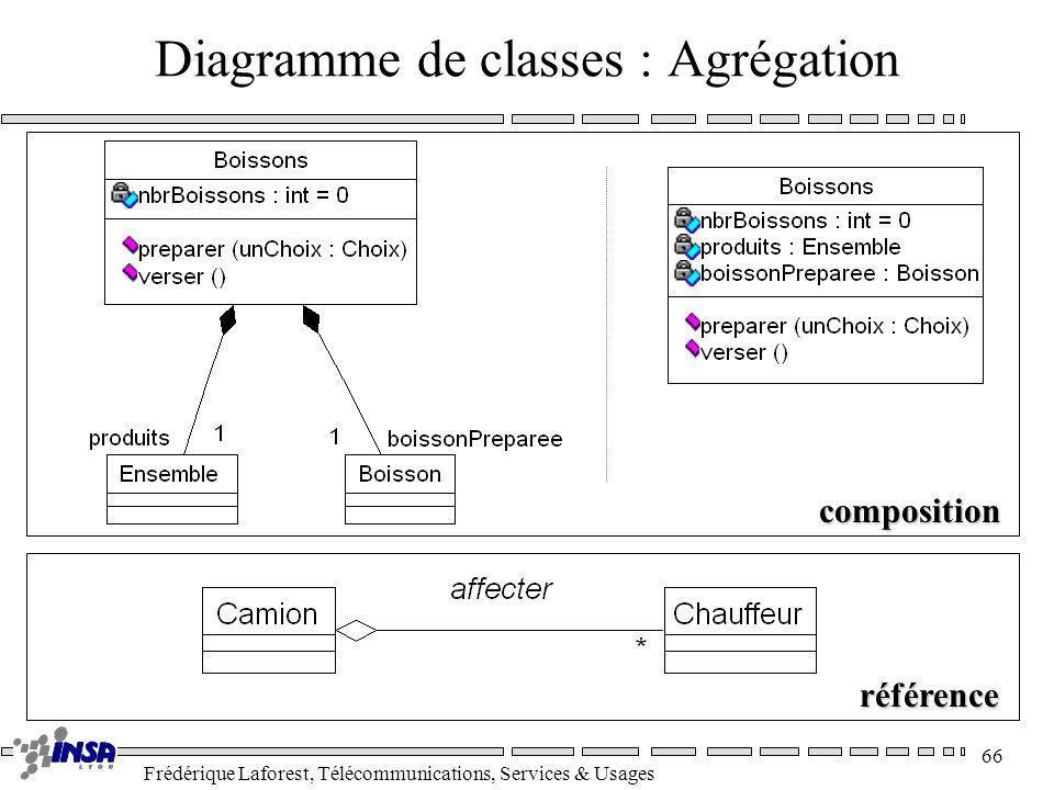 Frédérique Laforest, Télécommunications, Services & Usages 66 Diagramme de classes : Agrégation composition référence