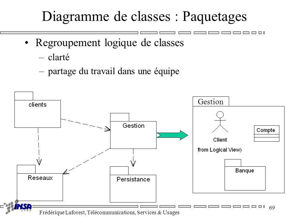 Frédérique Laforest, Télécommunications, Services & Usages 69 Diagramme de classes : Paquetages Gestion Regroupement logique de classes –clarté –parta