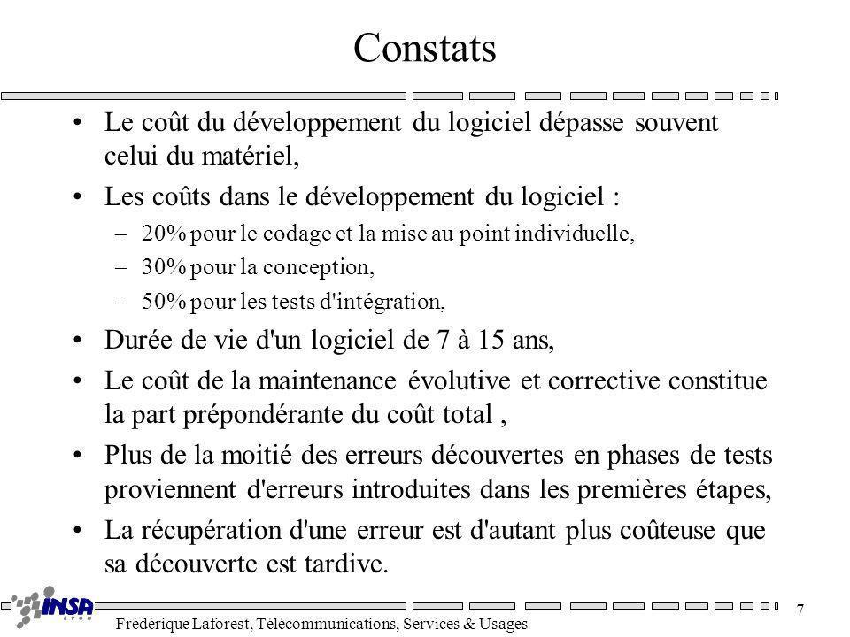 Frédérique Laforest, Télécommunications, Services & Usages 7 Constats Le coût du développement du logiciel dépasse souvent celui du matériel, Les coût
