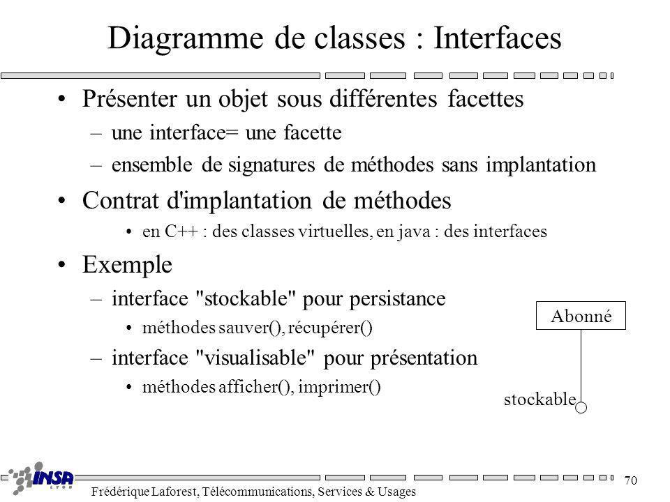 Frédérique Laforest, Télécommunications, Services & Usages 70 Diagramme de classes : Interfaces Présenter un objet sous différentes facettes –une inte
