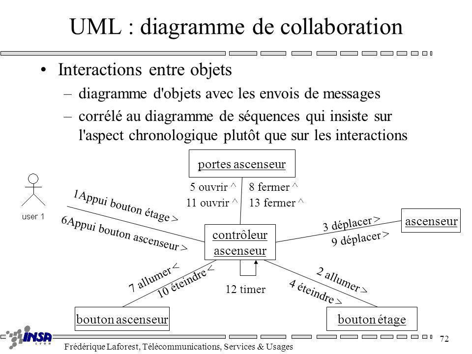 Frédérique Laforest, Télécommunications, Services & Usages 72 UML : diagramme de collaboration Interactions entre objets –diagramme d'objets avec les