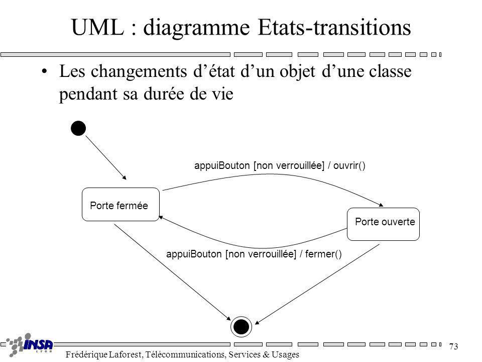 Frédérique Laforest, Télécommunications, Services & Usages 73 UML : diagramme Etats-transitions Porte fermée appuiBouton [non verrouillée] / ouvrir()