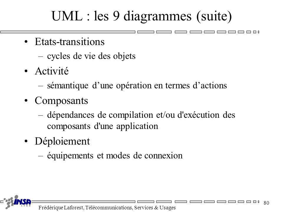 Frédérique Laforest, Télécommunications, Services & Usages 80 UML : les 9 diagrammes (suite) Etats-transitions –cycles de vie des objets Activité –sém