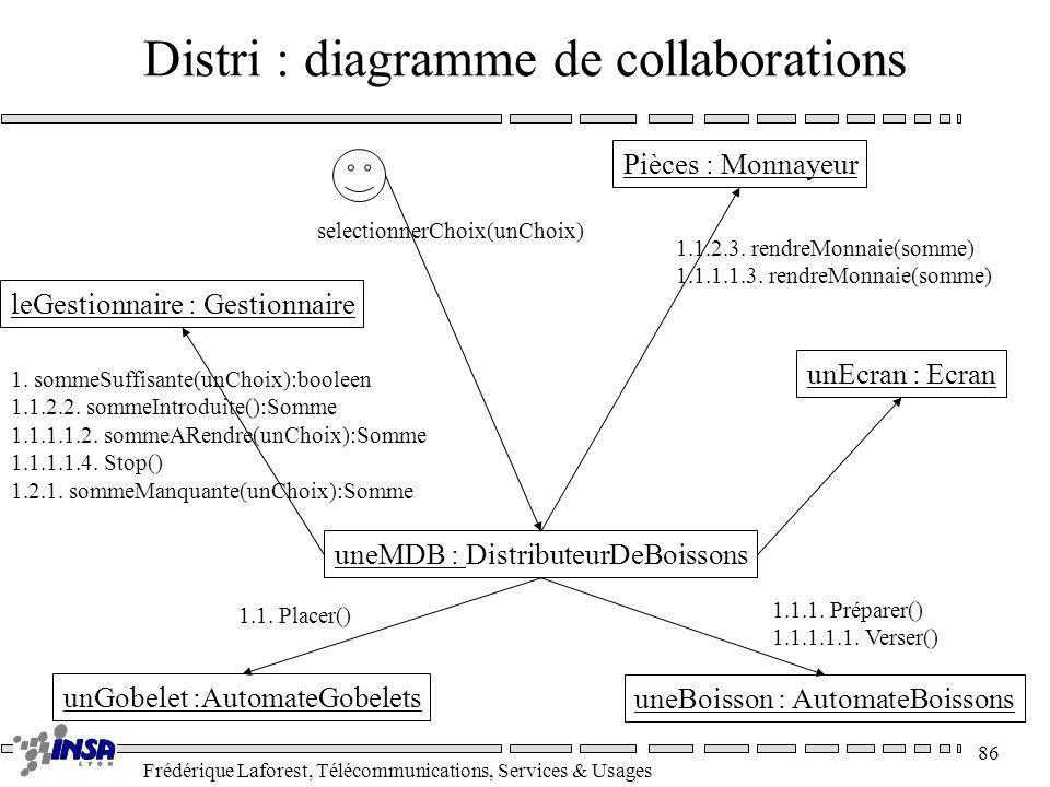 Frédérique Laforest, Télécommunications, Services & Usages 86 Distri : diagramme de collaborations Pièces : Monnayeur leGestionnaire : Gestionnaire un