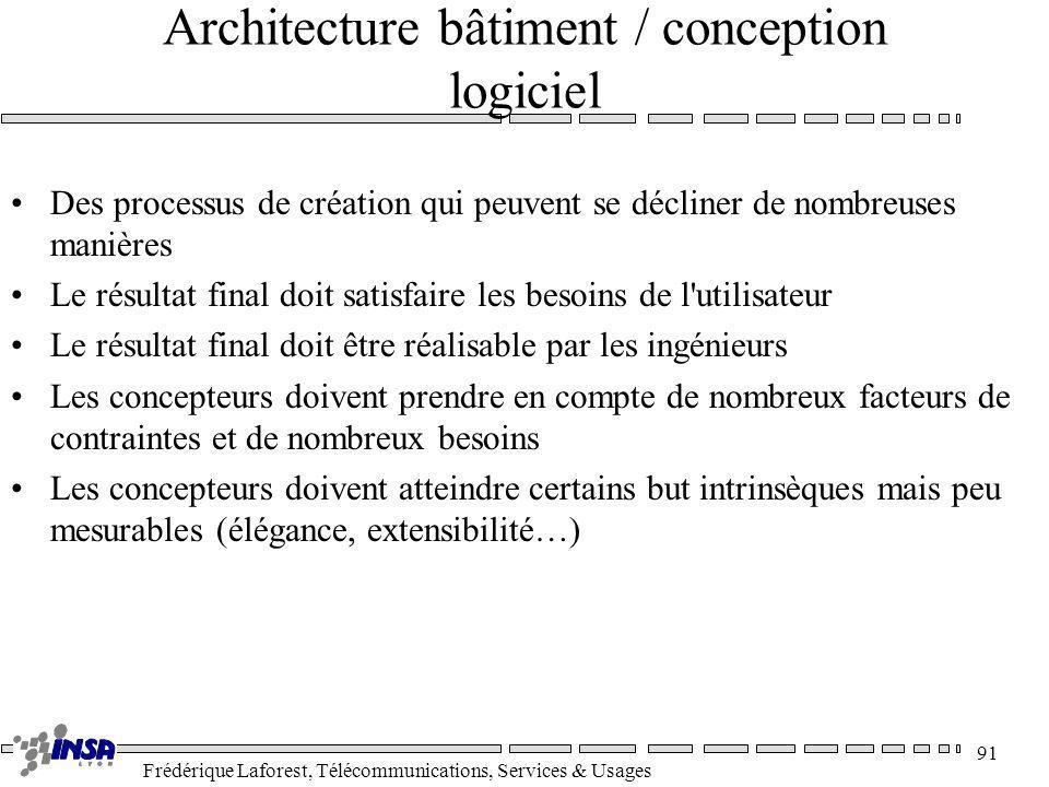 Frédérique Laforest, Télécommunications, Services & Usages 91 Architecture bâtiment / conception logiciel Des processus de création qui peuvent se déc