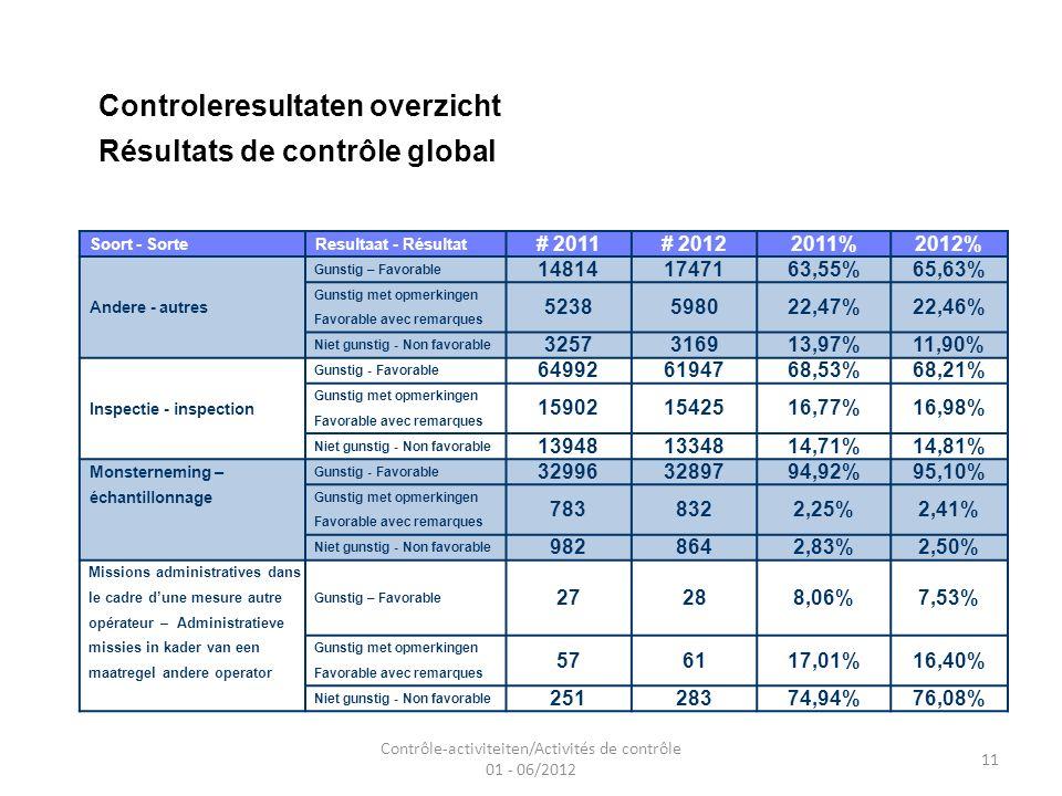 Contrôle-activiteiten/Activités de contrôle 01 - 06/2012 11 Controleresultaten overzicht Résultats de contrôle global Soort - Sorte Resultaat - Résultat # 2011# 20122011%2012% Andere - autres Gunstig – Favorable 148141747163,55%65,63% Gunstig met opmerkingen 5238598022,47%22,46% Favorable avec remarques Niet gunstig - Non favorable 3257316913,97%11,90% Inspectie - inspection Gunstig - Favorable 649926194768,53%68,21% Gunstig met opmerkingen 159021542516,77%16,98% Favorable avec remarques Niet gunstig - Non favorable 139481334814,71%14,81% Monsterneming – Gunstig - Favorable 329963289794,92%95,10% échantillonnage Gunstig met opmerkingen 7838322,25%2,41% Favorable avec remarques Niet gunstig - Non favorable 9828642,83%2,50% Missions administratives dans Gunstig – Favorable 27288,06%7,53% le cadre dune mesure autre opérateur – Administratieve missies in kader van een Gunstig met opmerkingen 576117,01%16,40% maatregel andere operator Favorable avec remarques Niet gunstig - Non favorable 25128374,94%76,08%
