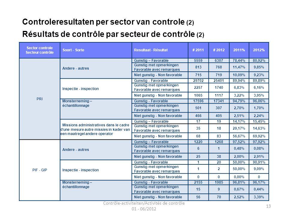 Contrôle-activiteiten/Activités de contrôle 01 - 06/2012 13 Controleresultaten per sector van controle (2) Résultats de contrôle par secteur de contrôle (2) Sector controle Secteur contrôle Soort - Sorte Resultaat - Résultat# 2011# 20122011%2012% PRI Andere - autres Gunstig – Favorable5559630778,44%80,92% Gunstig met opmerkingen 81376811,47%9,85% Favorable avec remarques Niet gunstig - Non favorable71571910,09%9,23% Inspectie - inspection Gunstig - Favorable297022540189,94%89,89% Gunstig met opmerkingen 225717406,83%6,16% Favorable avec remarques Niet gunstig - Non favorable106511173,22%3,95% Monsterneming – Gunstig - Favorable175961734194,79%96,06% échantillonnage Gunstig met opmerkingen 5013072,70%1,70% Favorable avec remarques Niet gunstig - Non favorable4664052,51%2,24% Missions administratives dans le cadre dune mesure autre missies in kader van een maatregel andere operator Gunstig – Favorable171914,17%15,45% Gunstig met opmerkingen 351829,17%14,63% Favorable avec remarques Niet gunstig - Non favorable688356,67%69,92% PIF - GIP Andere - autres Gunstig – Favorable1220126897,52%97,92% Gunstig met opmerkingen 610,48%0,08% Favorable avec remarques Niet gunstig - Non favorable25382,00%2,91% Inspectie - inspection Gunstig - Favorable12050,00%90,91% Gunstig met opmerkingen 1250,00%9,09% Favorable avec remarques Niet gunstig - Non favorable000,00%0 Monsterneming – Gunstig - Favorable2155198596,81%96,17% échantillonnage Gunstig met opmerkingen 1590,67%0,44% Favorable avec remarques Niet gunstig - Non favorable56702,52%3,39%