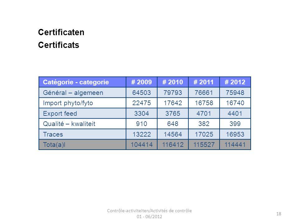 Contrôle-activiteiten/Activités de contrôle 01 - 06/2012 18 Certificaten Certificats Catégorie - categorie# 2009# 2010# 2011# 2012 Général – algemeen64503797937666175948 Import phyto/fyto22475176421675816740 Export feed3304376547014401 Qualité – kwaliteit910648382399 Traces13222145641702516953 Tota(a)l104414116412115527114441