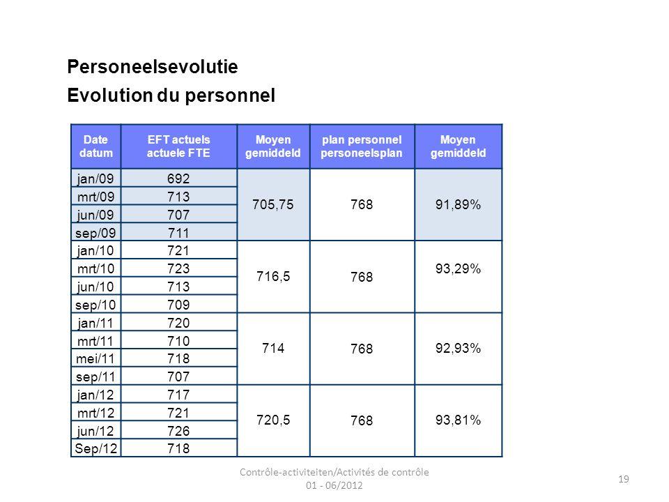 Contrôle-activiteiten/Activités de contrôle 01 - 06/2012 19 Personeelsevolutie Evolution du personnel Date datum EFT actuels actuele FTE Moyen gemiddeld plan personnel personeelsplan Moyen gemiddeld jan/09692 705,7576891,89% mrt/09713 jun/09707 sep/09711 jan/10721 716,5768 93,29% mrt/10723 jun/10713 sep/10709 jan/11720 71476892,93% mrt/11710 mei/11718 sep/11707 jan/12717 720,576893,81% mrt/12721 jun/12726 Sep/12718