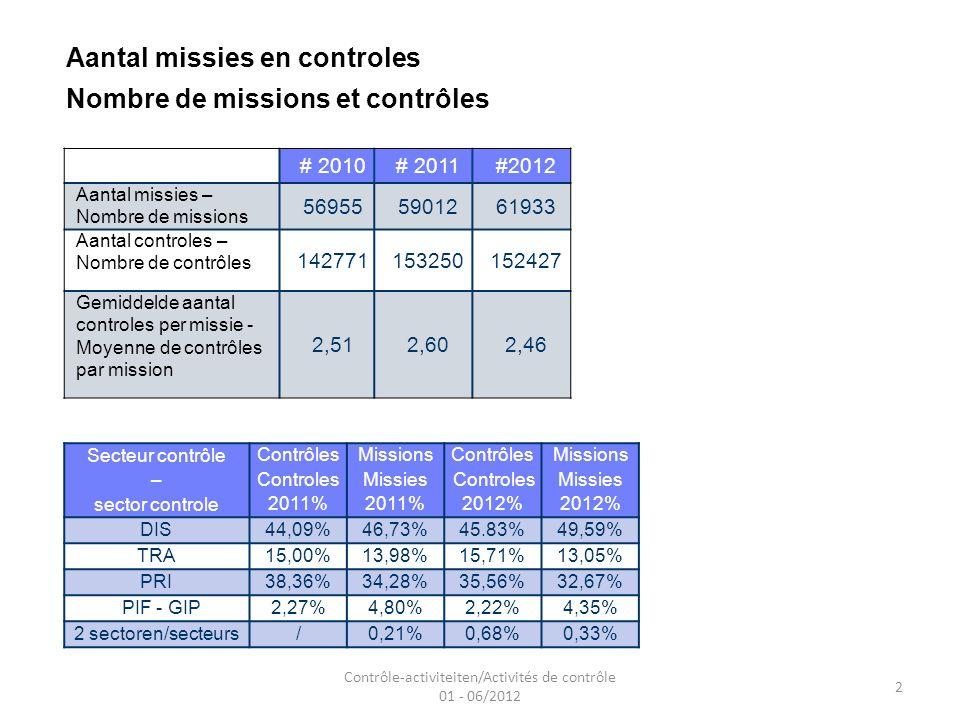 Aantal missies en controles Nombre de missions et contrôles # 2010# 2011#2012 Aantal missies – Nombre de missions 569555901261933 Aantal controles – Nombre de contrôles 142771153250152427 Gemiddelde aantal controles per missie - Moyenne de contrôles par mission 2,512,602,46 Secteur contrôle ContrôlesMissionsContrôlesMissions – ControlesMissies ControlesMissies sector controle 2011% 2012% DIS44,09%46,73%45.83%49,59% TRA15,00%13,98%15,71%13,05% PRI38,36%34,28%35,56%32,67% PIF - GIP2,27%4,80%2,22%4,35% 2 sectoren/secteurs/0,21%0,68%0,33% 2 Contrôle-activiteiten/Activités de contrôle 01 - 06/2012