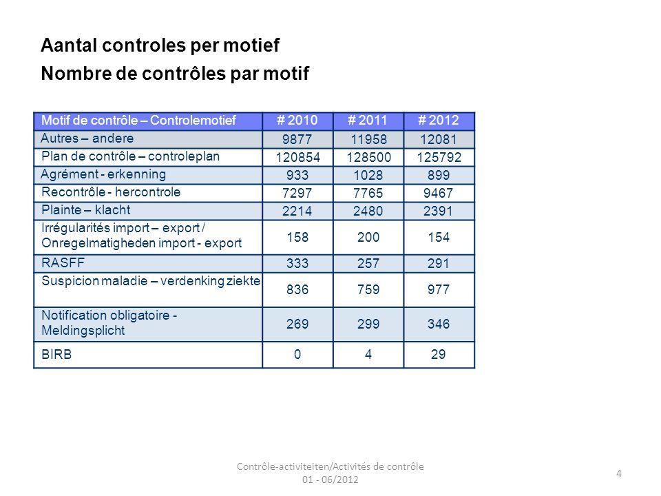4 Aantal controles per motief Nombre de contrôles par motif Motif de contrôle – Controlemotief# 2010# 2011# 2012 Autres – andere 98771195812081 Plan de contrôle – controleplan 120854128500125792 Agrément - erkenning 9331028899 Recontrôle - hercontrole 729777659467 Plainte – klacht 221424802391 Irrégularités import – export / Onregelmatigheden import - export 158200154 RASFF 333257291 Suspicion maladie – verdenking ziekte 836759977 Notification obligatoire - Meldingsplicht 269299346 BIRB0429