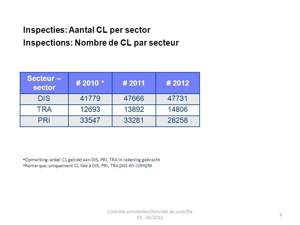 Contrôle-activiteiten/Activités de contrôle 01 - 06/2012 6 Inspecties: Aantal CL per sector Inspections: Nombre de CL par secteur Secteur – sector # 2010 *# 2011# 2012 DIS417794766647731 TRA126931389214806 PRI335473328128258 Opmerking: enkel CL gelinkt aan DIS, PRI, TRA in rekening gebracht Remarque: uniquement CL liée à DIS, PRI, TRA pris en compte