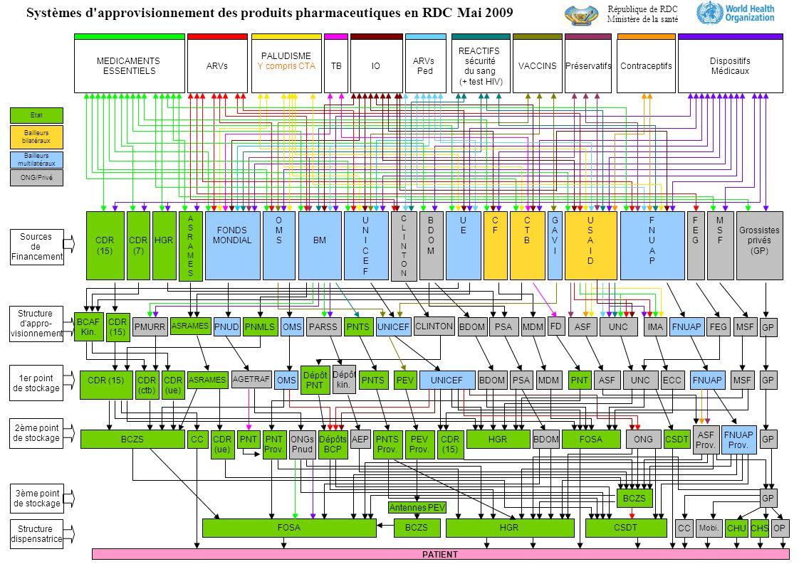 Sources de Financement Structure d appro- visionnement 1er point de stockage 2ème point de stockage Structure dispensatrice FONDS MONDIALCDR (15) USAIDUSAID ASRAMES PNT Systèmes d approvisionnement des produits pharmaceutiques en RDC Mai 2009 Antennes PEV OP HGR AGETRAF ASF UNICEFUNICEF OMSOMS FNUAPFNUAP BM GAVIGAVI MEDICAMENTS ESSENTIELS ARVs PALUDISME Y compris CTA TBIO ARVs Ped REACTIFS sécurité du sang (+ test HIV) VACCINSPréservatifsContraceptifs Dispositifs Médicaux Dépôt PNT Etat Bailleurs multilatéraux Bailleurs bilatéraux ONG/Privé BDOMBDOM CFCF CLINTONCLINTON FEGFEG CTBCTB UNICEF CSDT PATIENT Grossistes privés (GP) BCAF Kin.