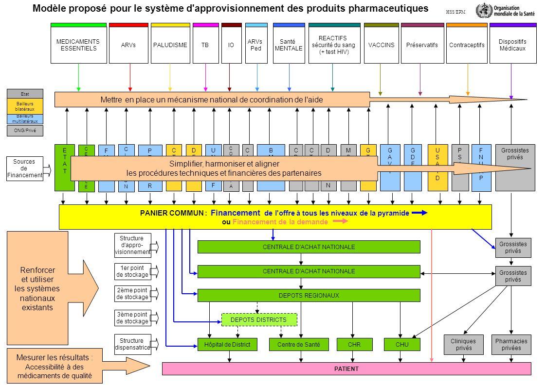 Sources de Financement Structure d appro- visionnement 1er point de stockage 2ème point de stockage ETATETAT BMBM FMFM CENTRALECENTRALE USAIDUSAID Modèle proposé pour le système d approvisionnement des produits pharmaceutiques UNICEFUNICEF FNUAPFNUAP MSFMSF CDCCDC CICRCICR CLINTONCLINTON PEPFARPEPFAR GDFGDF CTBCTB GAVIGAVI PSIPSI MEDICAMENTS ESSENTIELS ARVsPALUDISMETBIO ARVs Ped REACTIFS sécurité du sang (+ test HIV) VACCINSPréservatifsContraceptifs Dispositifs Médicaux Etat Bailleurs multilatéraux Bailleurs bilatéraux ONG/Privé COLUMBIACOLUMBIA CTPCTP DAMIENDAMIEN DFIDDFID Grossistes privés GTZGTZ CENTRALE D ACHAT NATIONALE Grossistes privés Pharmacies privées PATIENT Hôpital de DistrictCHUCentre de Santé Santé MENTALE Structure dispensatrice Grossistes privés DEPOTS REGIONAUX CHR DEPOTS DISTRICTS 3ème point de stockage Cliniques privés Simplifier, harmoniser et aligner les procédures techniques et financières des partenaires Renforcer et utiliser les systèmes nationaux existants Mesurer les résultats : Accessibilité à des médicaments de qualité PANIER COMMUN : Financement de l offre à tous les niveaux de la pyramide ou Financement de la demande HSS/EPM Mettre en place un mécanisme national de coordination de l aide