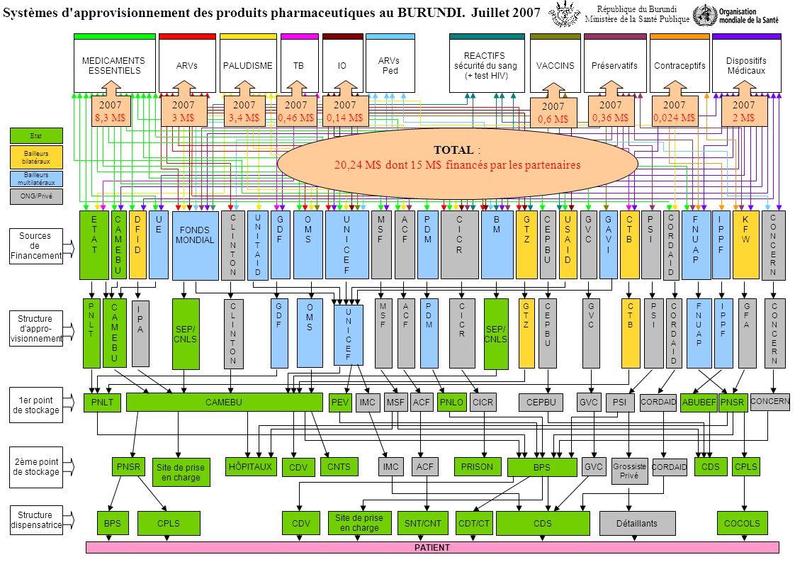 Sources de Financement Structure d appro- visionnement 1er point de stockage 2ème point de stockage ETATETAT BMBM FMFM COMEGCOMEG Systèmes d approvisionnement des produits pharmaceutiques Rép.