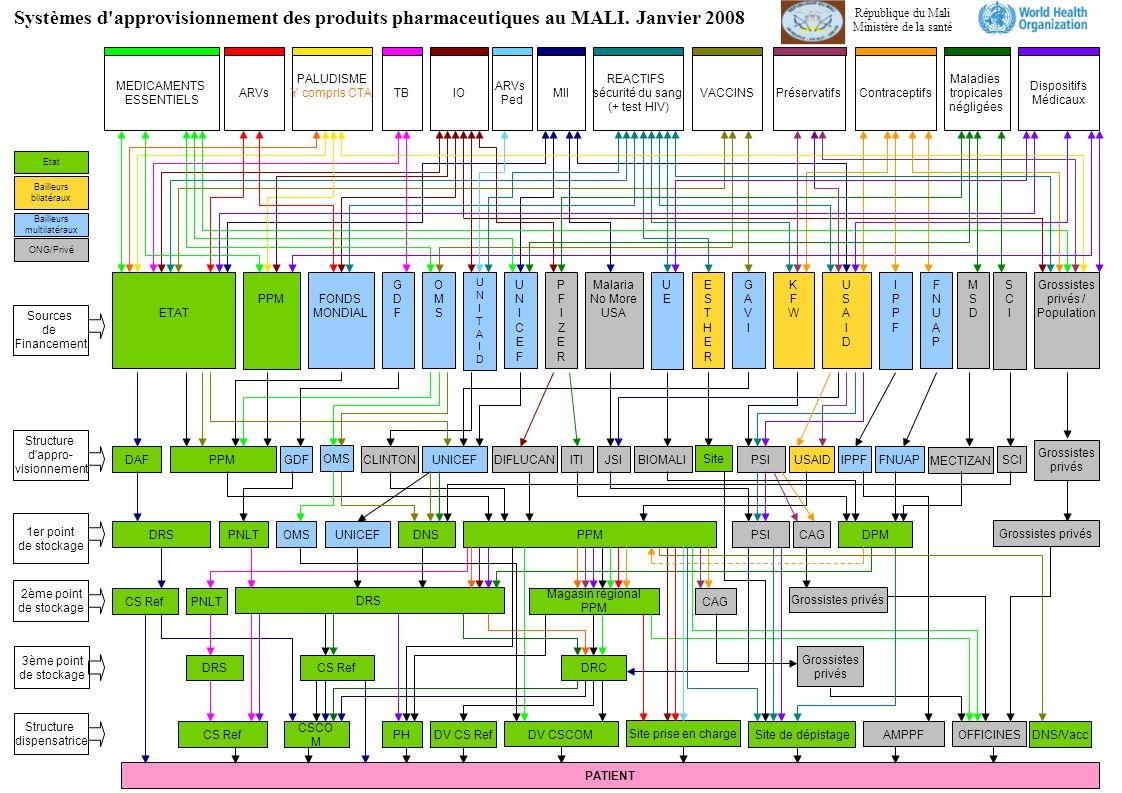 Sources de Financement Structure d appro- visionnement 1er point de stockage 2ème point de stockage Structure dispensatrice ETAT FONDS MONDIAL PPM USAIDUSAID DNSDRS Systèmes d approvisionnement des produits pharmaceutiques au MALI.