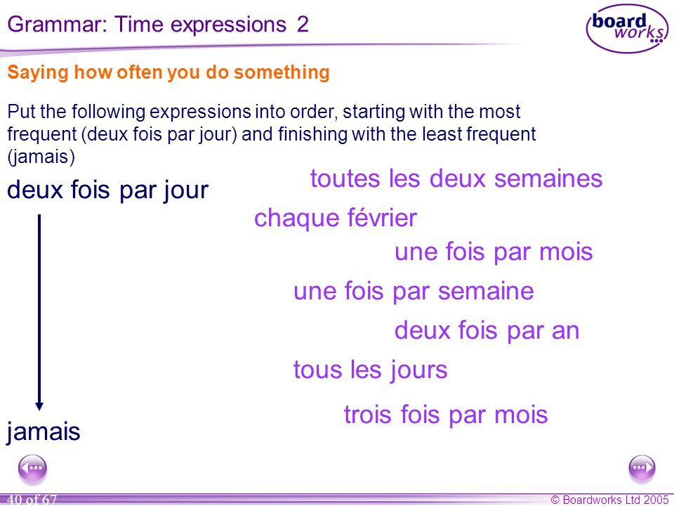 © Boardworks Ltd 2005 40 of 67 Saying how often you do something Put the following expressions into order, starting with the most frequent (deux fois par jour) and finishing with the least frequent (jamais) tous les jours une fois par semaine une fois par mois jamais deux fois par an toutes les deux semaines deux fois par jour chaque février trois fois par mois Grammar: Time expressions 2