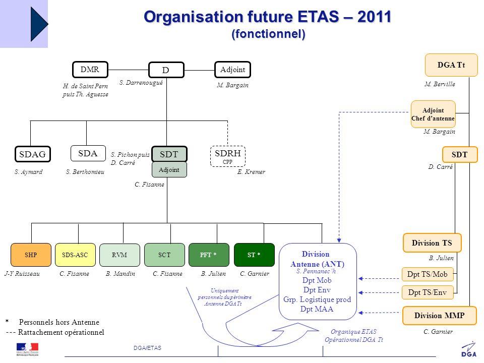 DGA/ETAS SCTPFTSHPSDS-ASCST RVM Division Antenne (ANT) Département Mob Département Env Groupe Logi.