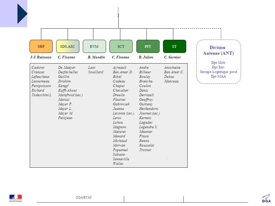 DGA/ETAS Organisation ETAS en 2011 Existence de lantenne et visibilité dans la structure DGA Tt Mise en œuvre opérationnelle de la division préfigurant lantenne Travail dès 2011 en réseau Rattachement opérationnel DGA Tt Pilotage activité (prestations, FdT, …), pilotage métier, formations, … Investissements techniques, … Rattachement organique ETAS Notation, avancement, missions, … Éligibilité à PAR, lien avec lAMR, … Poursuite dossier daudit COFRAC dans le cadre DGA Tt