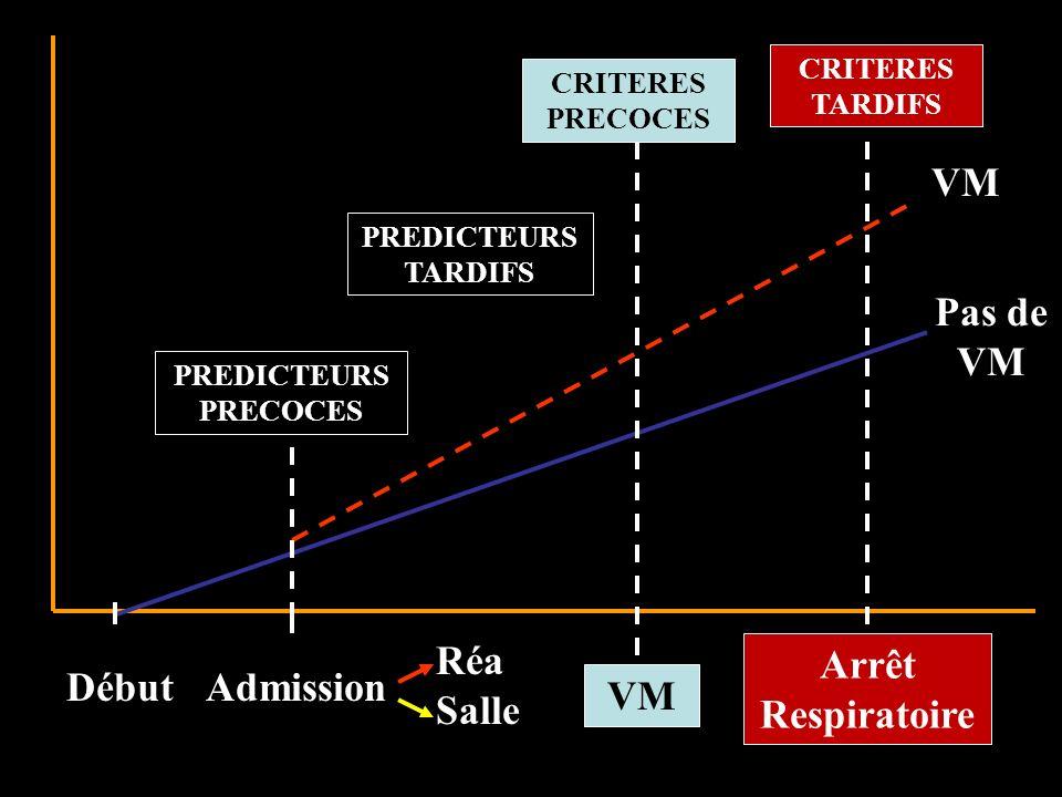 CRITERES DINTUBATION CRITERES MAJEURS 1.Signes de détresse respiratoires 2.CV< 15 ml/kg, Pi max ou Pe max < 25 cm H 2 O 3.PaCO 2 > 6,4 kPa 4.PaO 2 < 7.5 kPa (FiO 2 = 0,21) MINOR CRITERIA 1.Toux inefficace 2.Troubles sévères de la déglutition 3.Atélectasies Ropper - Neurology – 1985; Wijdicks-Neurology-1998