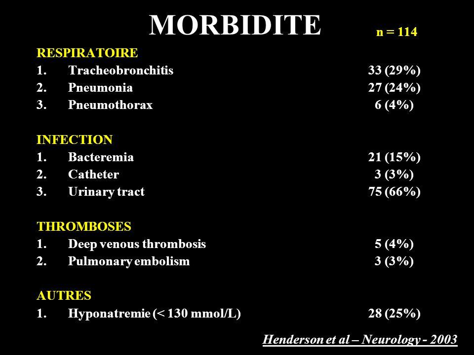 FACTEURS DE RISQUE DE MORBIDITE CharacteristiquesOR95% CIp Value Pathologie sous-jacente2.8(0.8 - 9.1)0.10 Echanges plasmatiques3.4(1.1 – 10.5)0.03 VM prolongée12.4(3.7 – 41.3)< 0.0001 Henderson et al - Neurology - 2003 n = 114