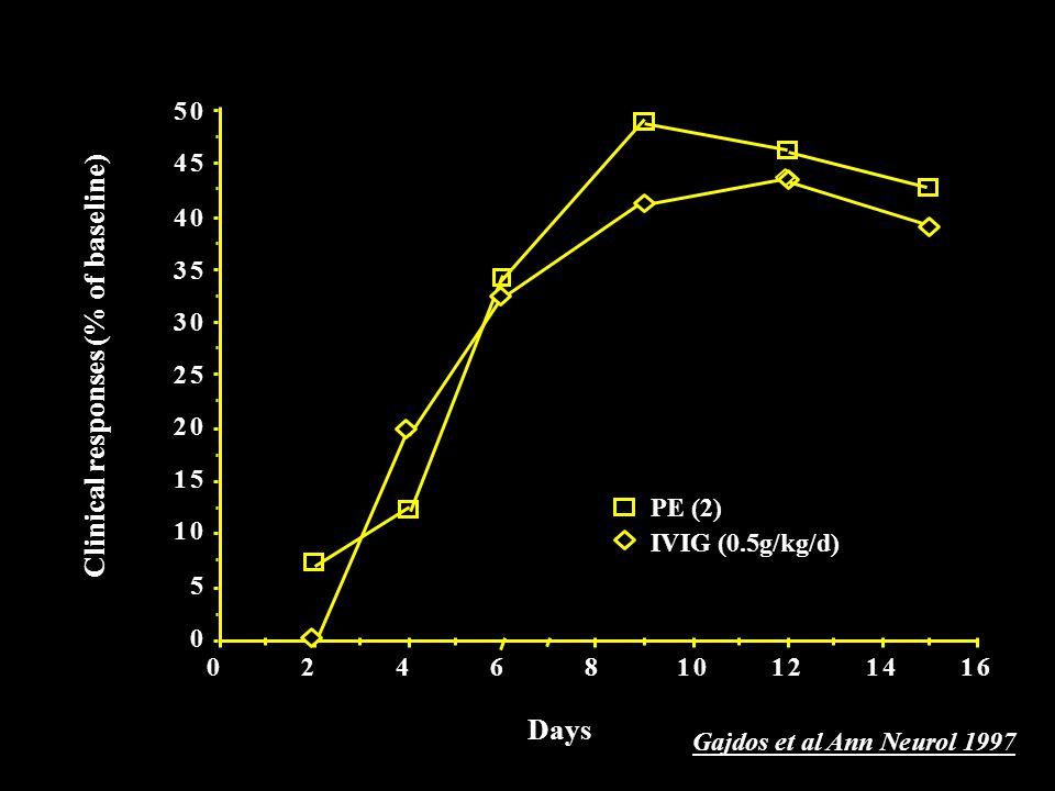 Gajdos et al Ann Neurol 1997 Clinical responses (% of baseline)