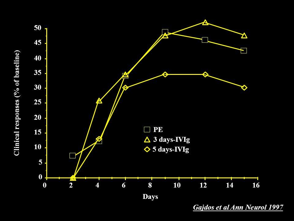 ADMISSION 1.ASCENDANT WEAKNESS (70%) –Flaccid symetric areflexic weakness –Pure motor deficit: 18% 2.SENSORY SYMPTOMS (50 à 80 %) –Paresthesia, pain –Superficial and deep sensory impairment 3.CRANIAL NERVES –VII: 24-55%; IX-X: 6-46%; III-IV-VI: 5-13% –XII: 1 - 13% 4.DYSURIA (10 - 30%)