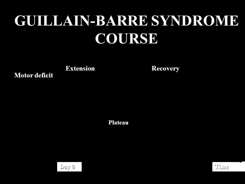 GUILLAIN-BARRE SYNDROME COURSE Day 0 Time Motor deficit Extension Recovery Plateau Plateau