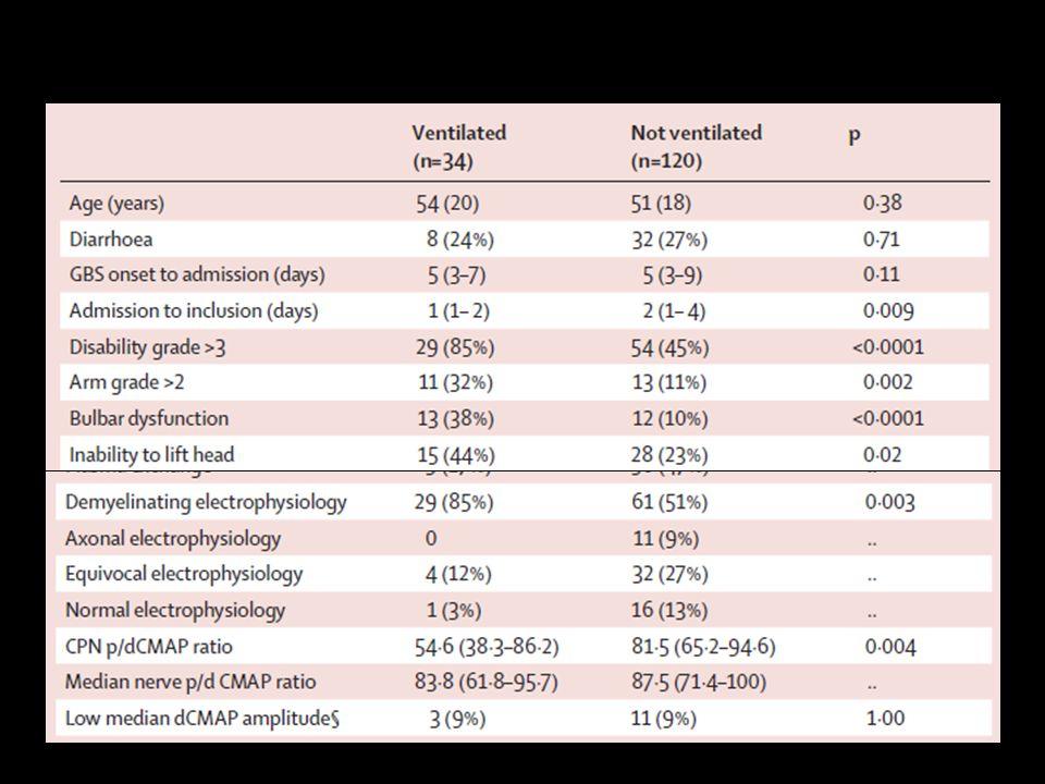 CPN p/d: conduction block on common peroneal nerve (%) VC: vital capacity (%) Durand et al – Lancet Neurol - 2006 ELECTROPHYSIOLOGY PREDICTIVE MODEL
