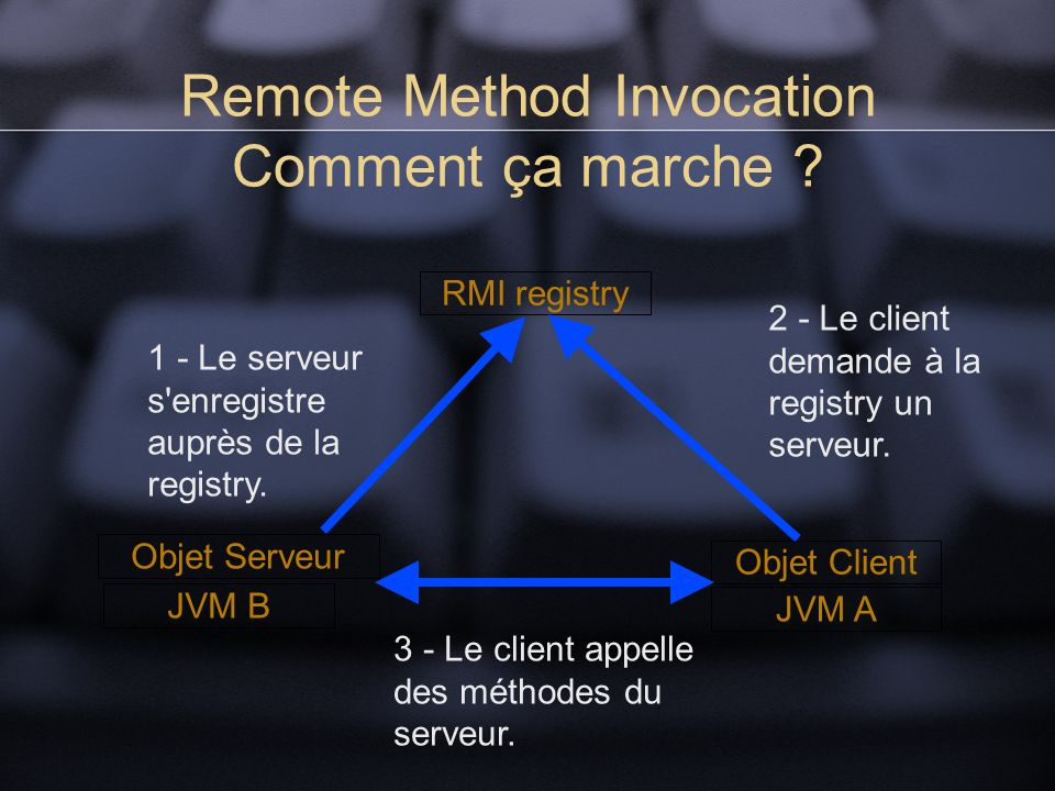Remote Method Invocation Comment ça marche .