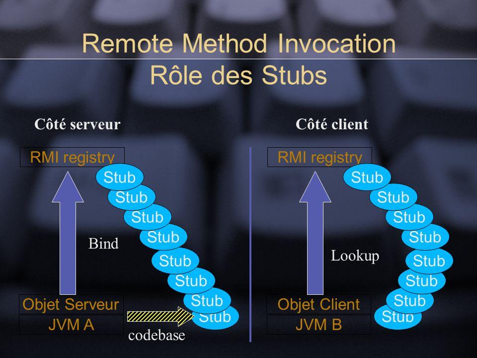Remote Method Invocation Rôle des Stubs Stub JVM A Objet Serveur RMI registry Bind codebase Stub Côté serveur Lookup JVM B Objet Client RMI registry Stub Côté client