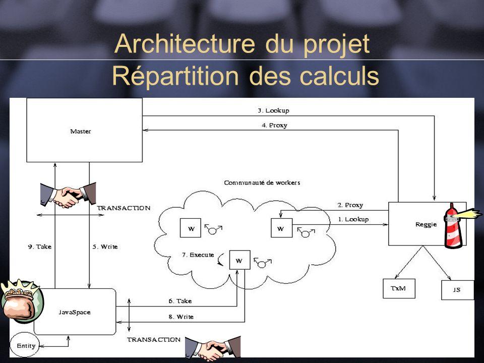 Architecture du projet Répartition des calculs